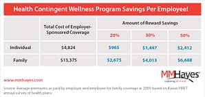 health contingent wellness program savings per employee