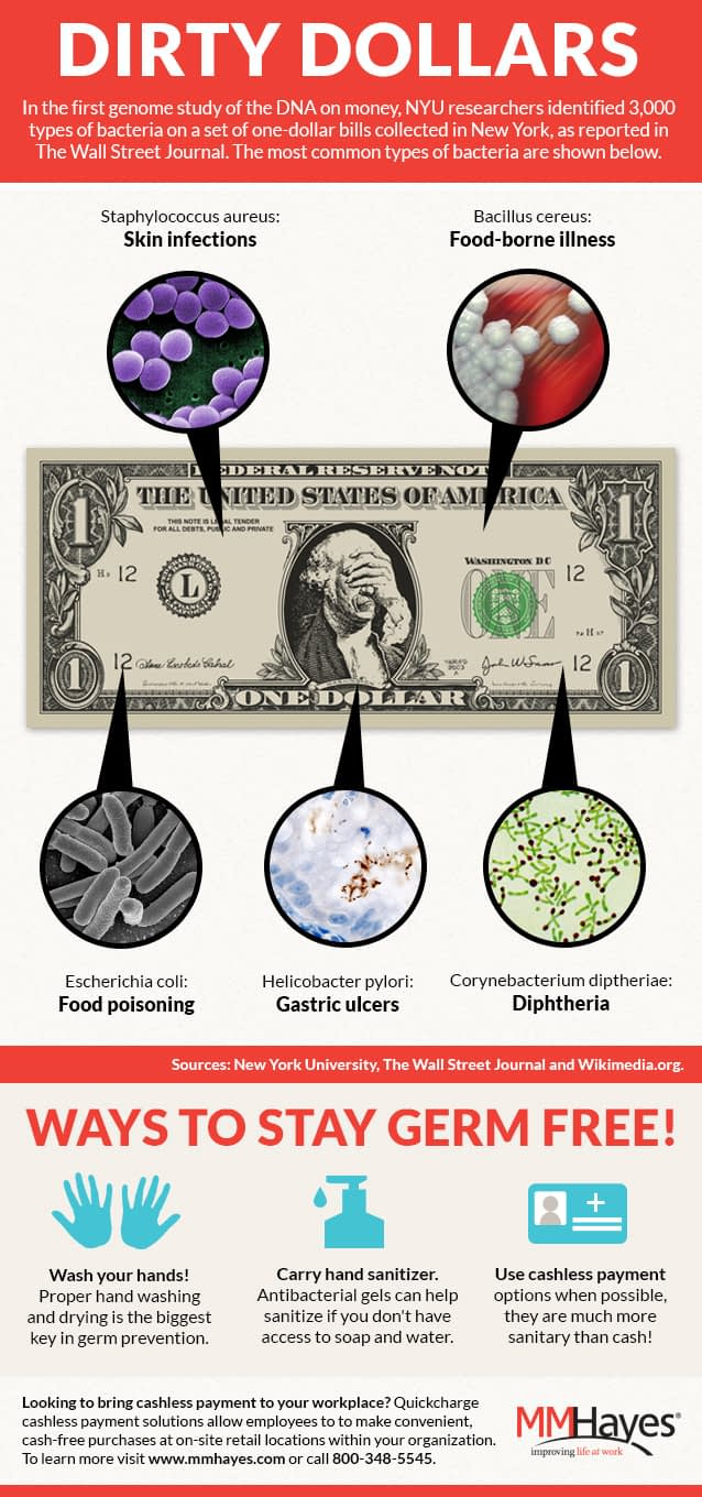 dirty dollars - dirty money infographic