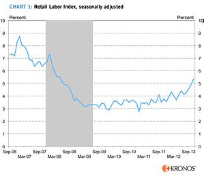 Kronos Retail Labor Index
