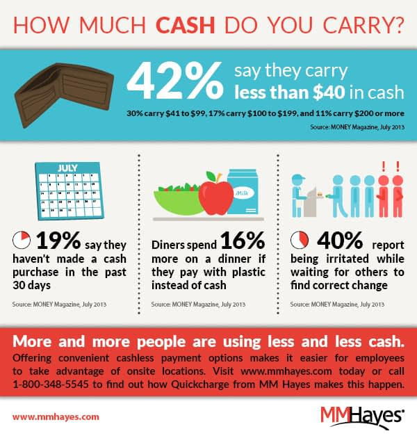 how much cash do you carry - infographic showing statistics on cash usage versus cashless payment
