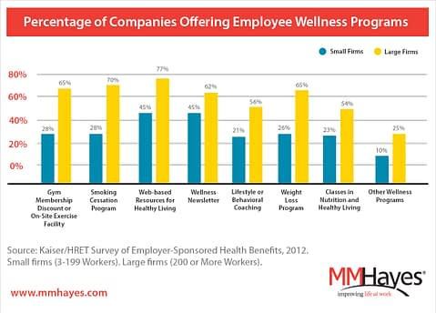 percentage of companies offering workplace wellness programs